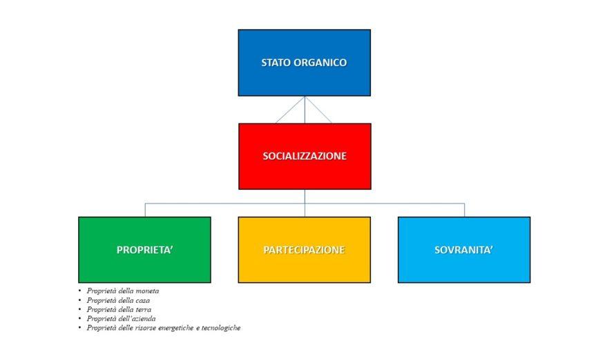 «Socializzazione»: ripensare un concetto osteggiato e trascurato